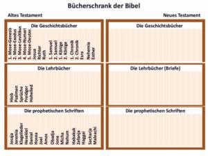 Bibelkurs - Bücherschrank der Bibel-AT