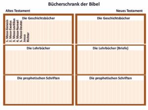 Bibelkurs - Bücherschrank der Bibel - Einheit 2