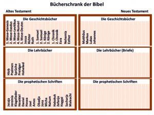 bibel-bücherschrank der bibel-evangelien