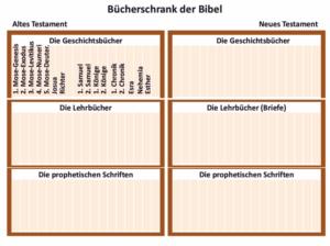 Bibelkurs - Bücherschrank der Bibel bis Esther