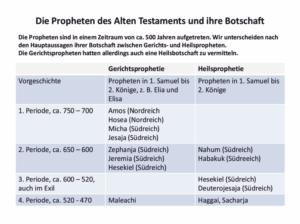 Bibelkurs - Die Propheten