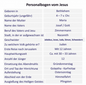 bibelkurs-Lebensdaten Jesu