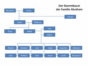 Bibelkurs - Stammbaum Abrahams