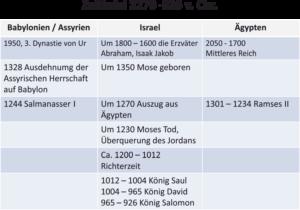 Bibelkurs - Zeittafel bis 926