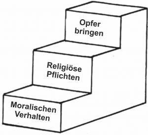 Bibelkurs-Treppenstufen