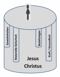 Halt im Leben - Jesus als Säule